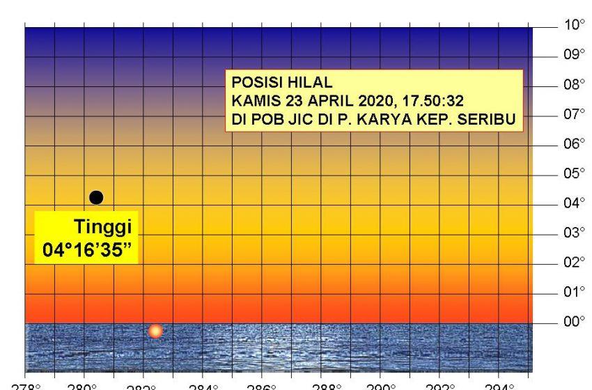 Walau Berlaku PSBB, Kemenag Tetap Lakukan Rukyatul Hilal 1 Ramadhan di Pulau Karya Kep. Seribu