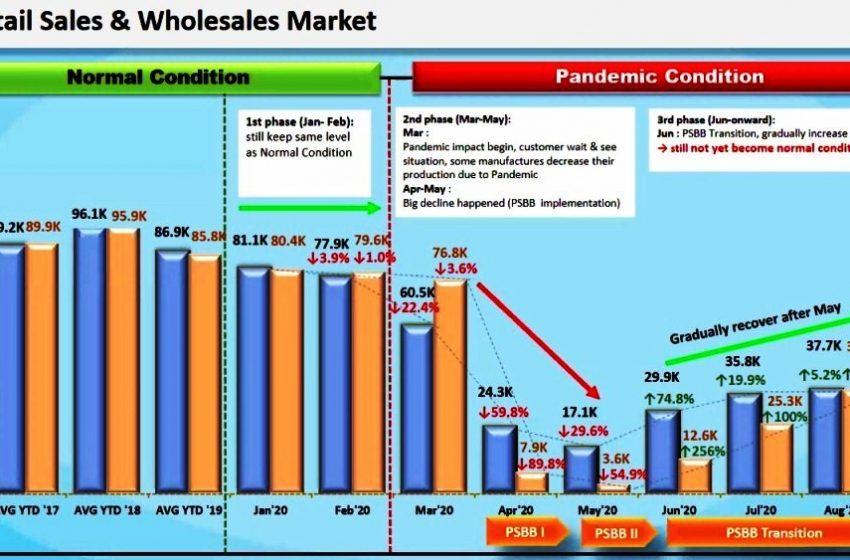 Daihatsu Kembali Mencetak Rebound Di Bulan Agustus